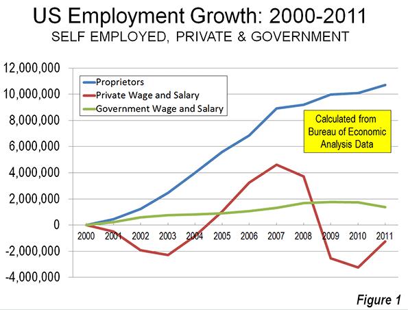 USA Employment 2000 - 2011