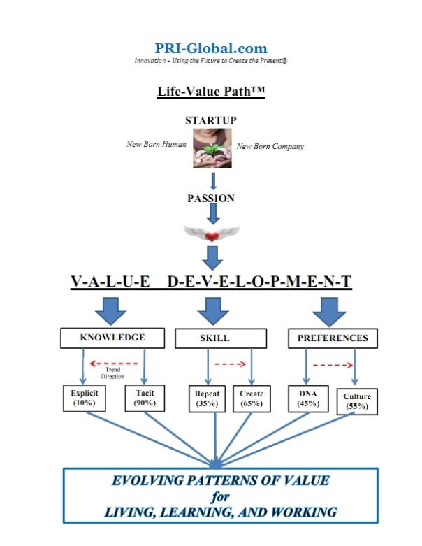 Life-Value Chart