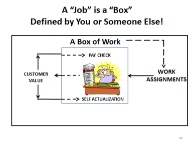Job as Work in a Box
