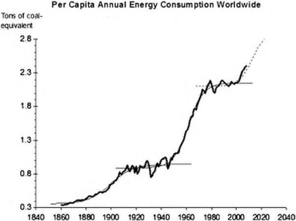 Energy S-Curve